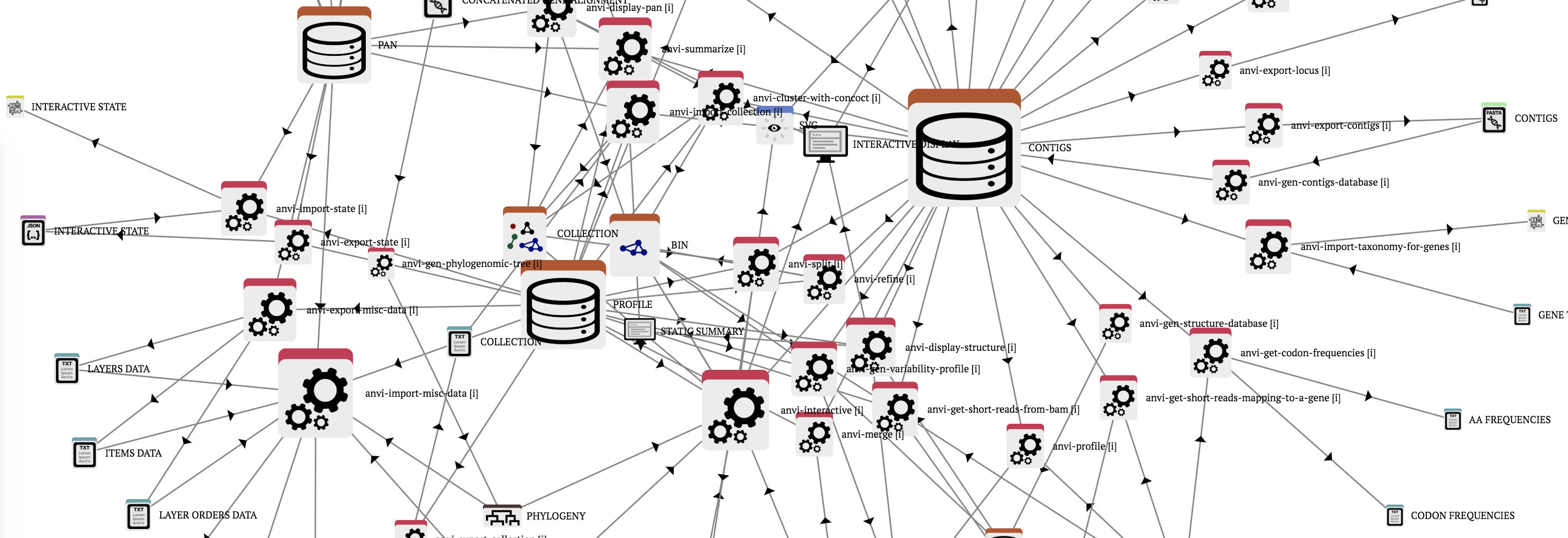 An analysis and visualization platform for 'omics data – Meren Lab