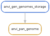 DAG-internal-genomes