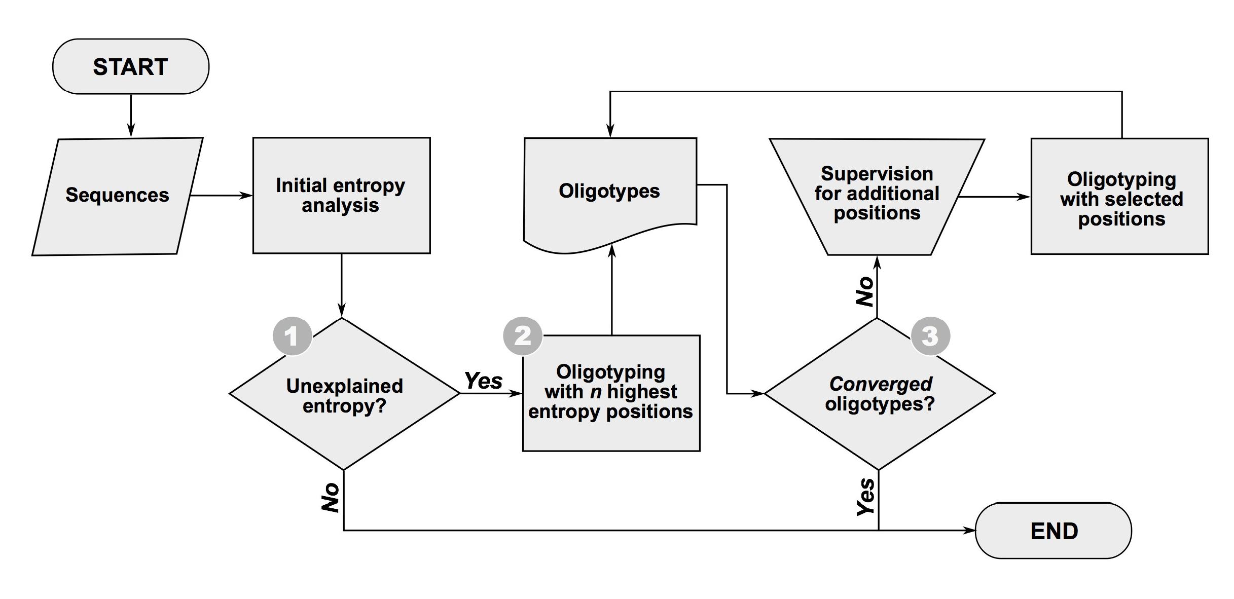 How To Oligotype  Best Practices  U2013 Meren Lab